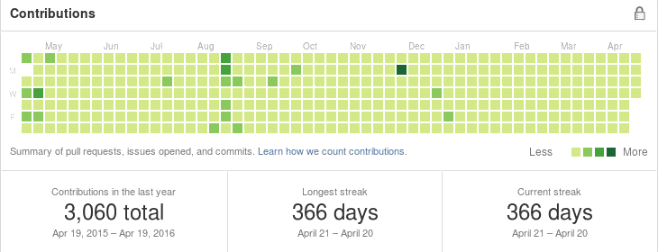 GitHub contribution graph in April