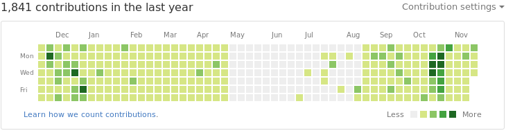 GitHub contribution graph in November