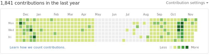 GitHub contribution graph in November